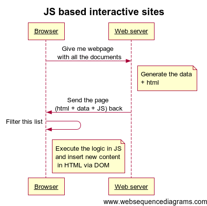 Return of static web sites ramas home page see the sequence diagram titled js based interactive sites the web server sends the data html and javascript the first time ccuart Choice Image
